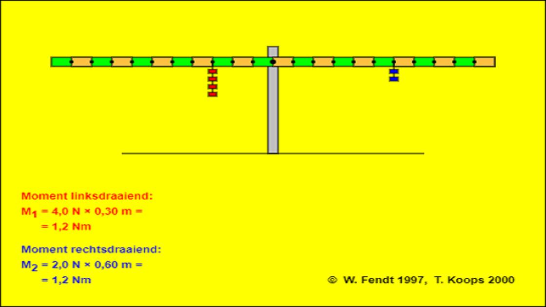 Hefboomprincipe