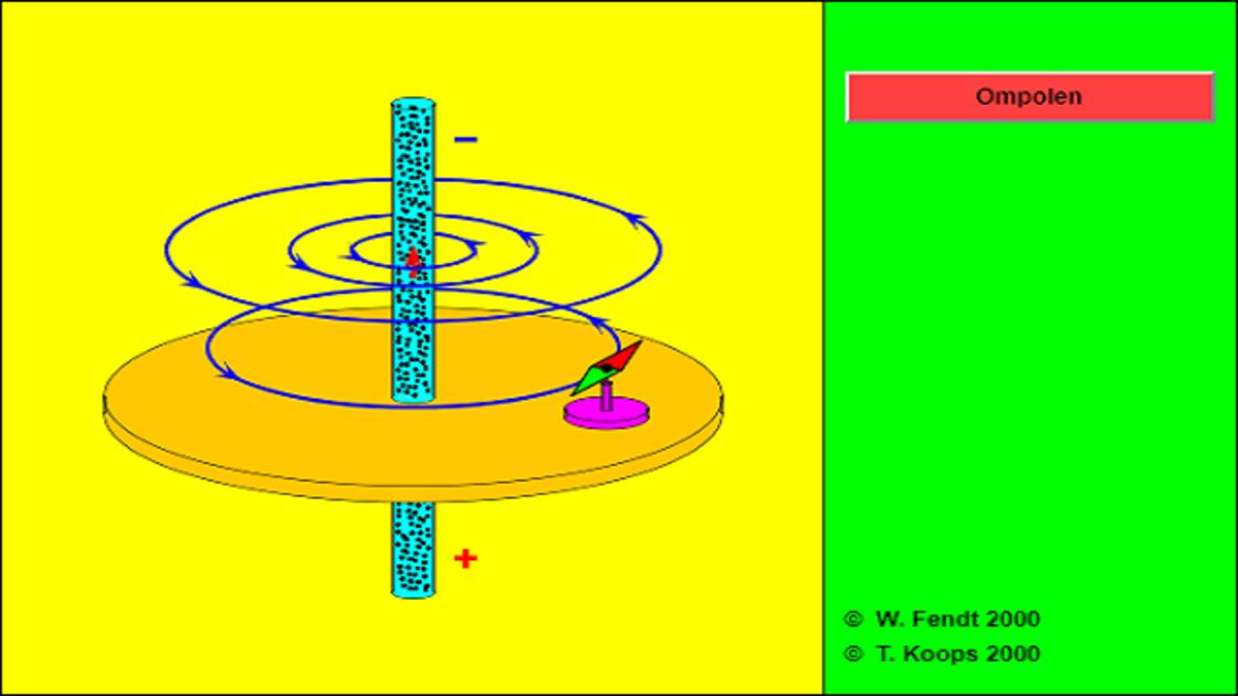 Magneetveld rond stroomdraad
