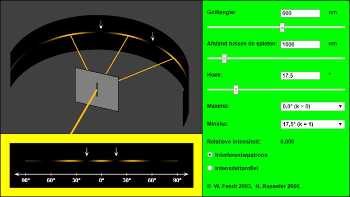 Interferentie van licht bij een dubbele spleet