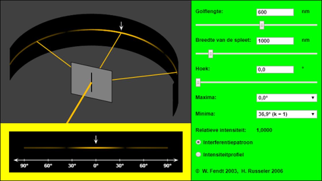 Diffractie van licht bij een enkele spleet