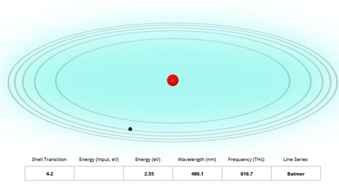 Atoommodel van Bohr (2)