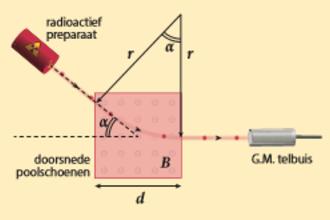 Deeltjes in een magneetveld