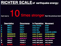 Richter scale tn