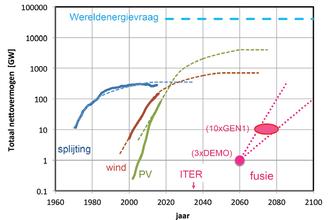 Energiebronnen van de toekomst