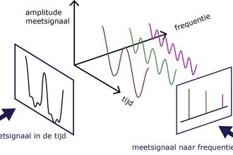 Hoe bouw je een beeld op met Fouriertransformatie?