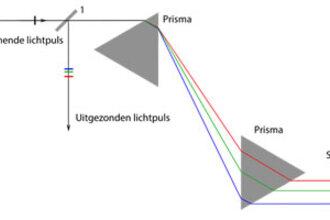 Nobelprijs voor lasertechniek