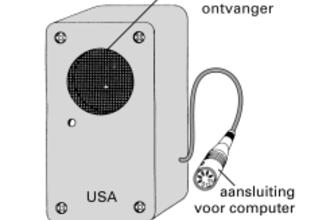 Ultrasone afstandssensor (HAVO12 2002)