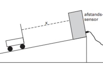 Beweging op een hellend vlak (HAVO12 2002)