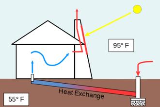 Zonneschoorsteen spaart energie en levens