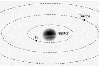 De maan Europa (HAVO examen,2021-1,opg2)