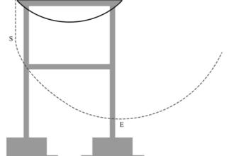 Schommelsprong (HAVO examen, 2021-2, opg 3)