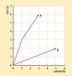 Newton_ruimtetijddiagram_figuur_1