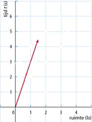 Newton_ruimtetijddiagram2_figuur_1