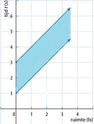 Newton_ruimtetijddiagram2_figuur_2