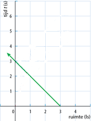 Newton_ruimtetijddiagram2_figuur_3