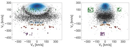 Linkerpaneel: Verschillende sterstromen (gekleurd), de schijf van de melkweg (blauw) en in zwart de overige halo-sterren, waarin de horizontale sigaarvorminge