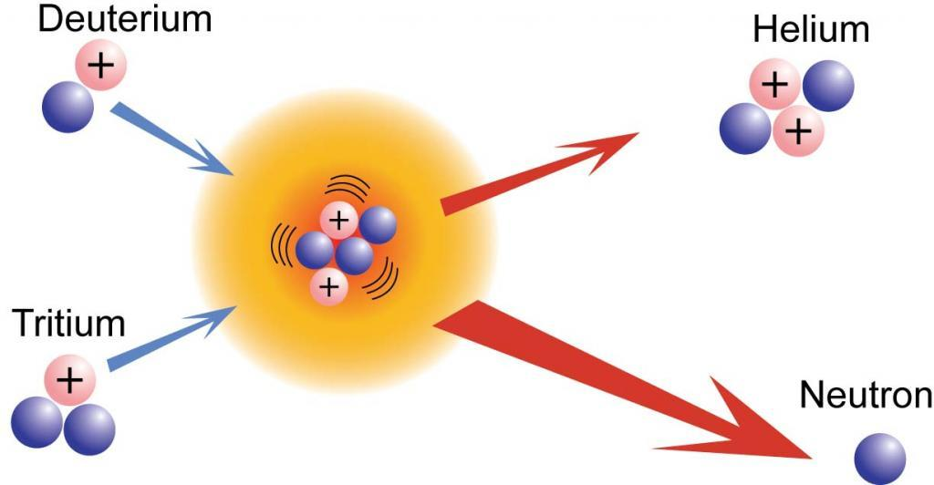 Kernfusiereactie deuterium en tritium