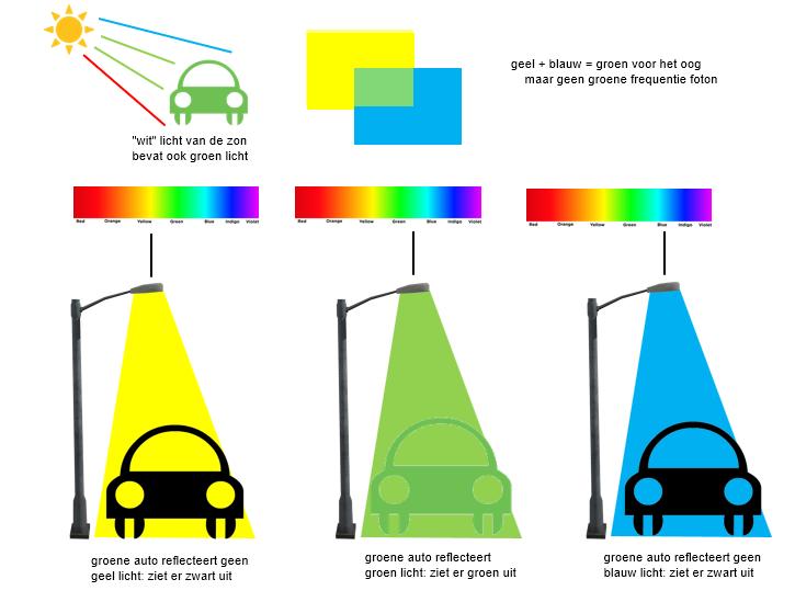 Natuurkunde.nl kleur onder gekleurd licht