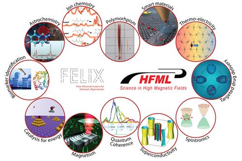 Onderzoeksgebieden HFML-FELIX