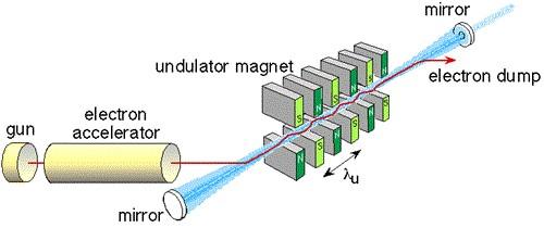 Opbouw vrije-elektronenlaser