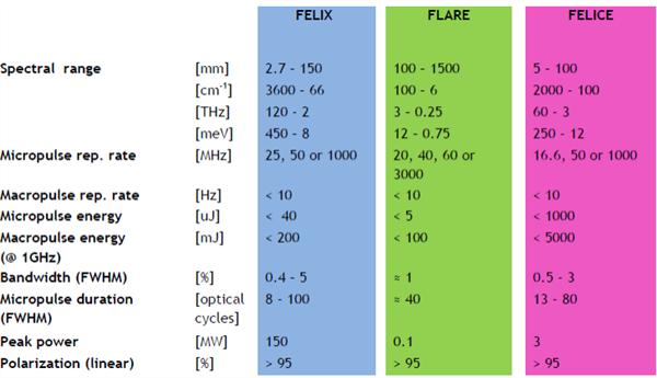 Bereik FELIX lasers