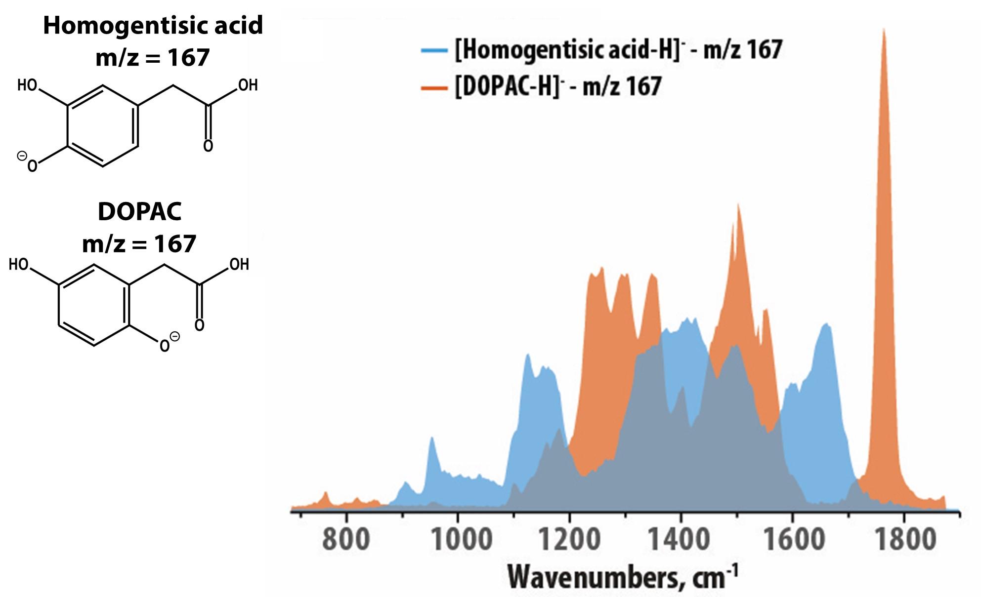 Infraroodspectrum twee verschillende moleculen C8H8C4