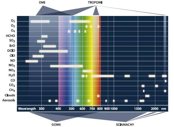 Spectraal bereik Tropomi, OMI, SCIAMACHY en GOME
