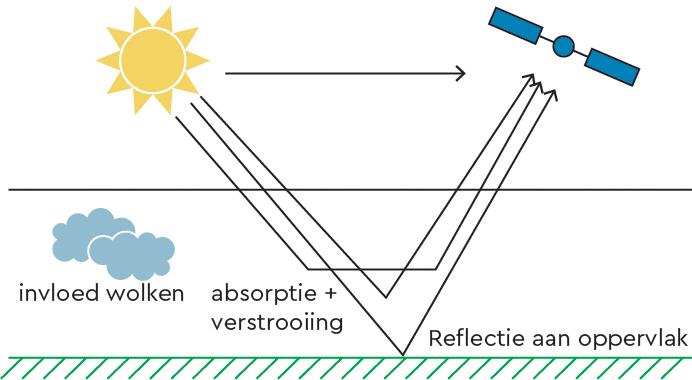 Schema absorptie licht Tropomi