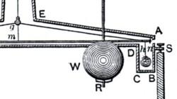 Detail torsiebalans Cavendish