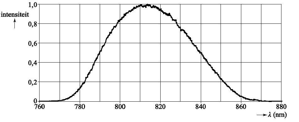 Laserpulsen figuur 5