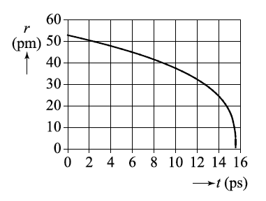 Waterstofatoom_figuur_3
