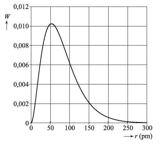 Waterstofatoom_figuur_4