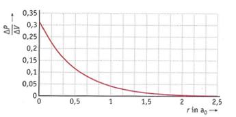 Waar_is_elektron_figuur_1