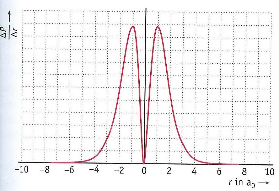 Waar_is_elektron_figuur_2